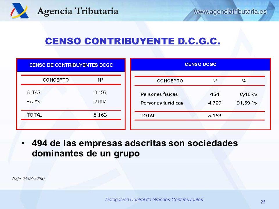 494 de las empresas adscritas son sociedades dominantes de un grupo