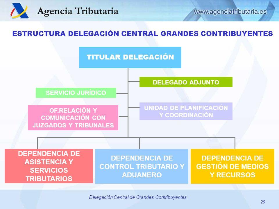 DEPENDENCIA DE ASISTENCIA Y SERVICIOS TRIBUTARIOS TITULAR DELEGACIÓN