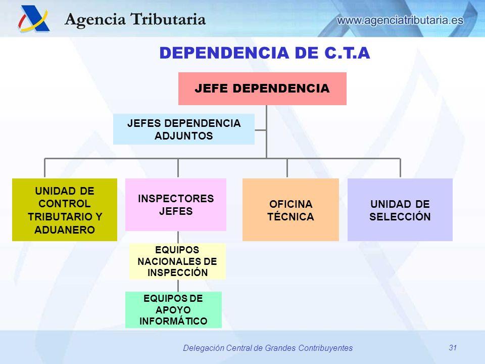 DEPENDENCIA DE C.T.A JEFE DEPENDENCIA JEFES DEPENDENCIA ADJUNTOS