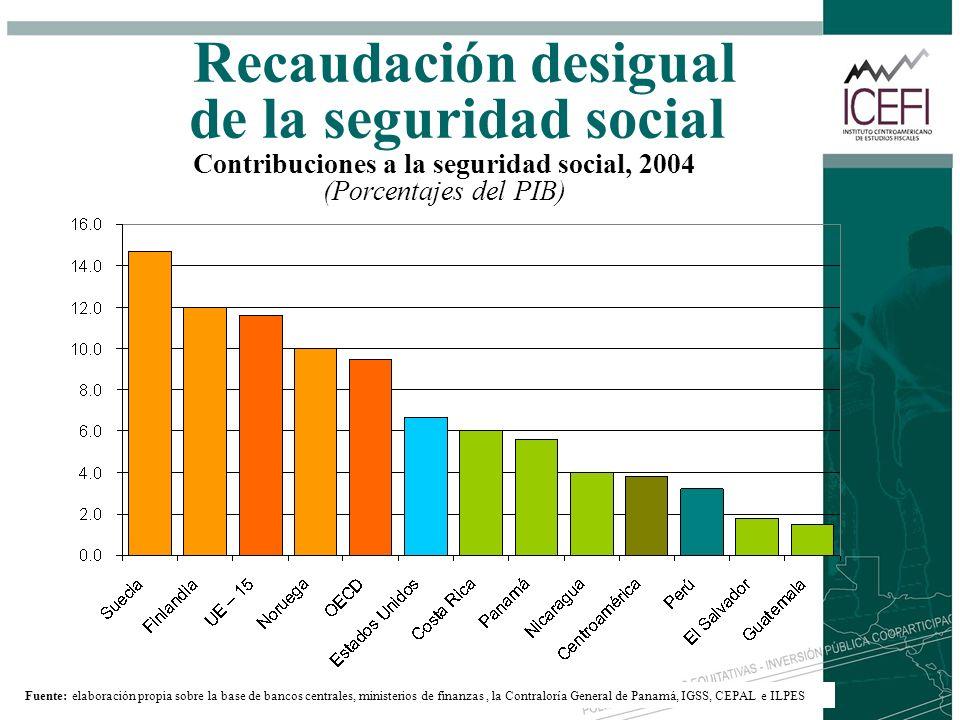 Recaudación desigual de la seguridad social