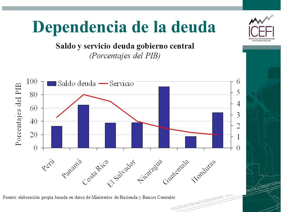 Dependencia de la deuda Saldo y servicio deuda gobierno central