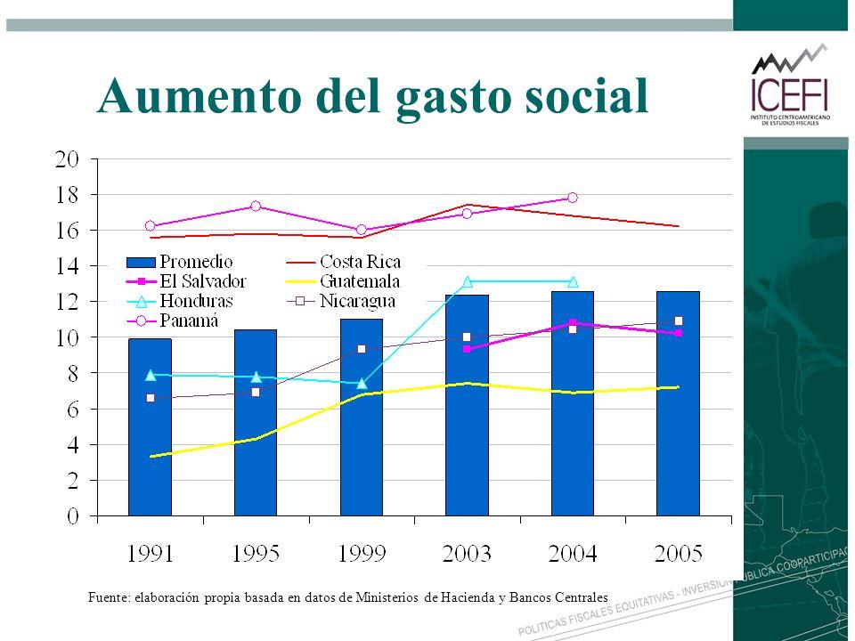 Aumento del gasto social