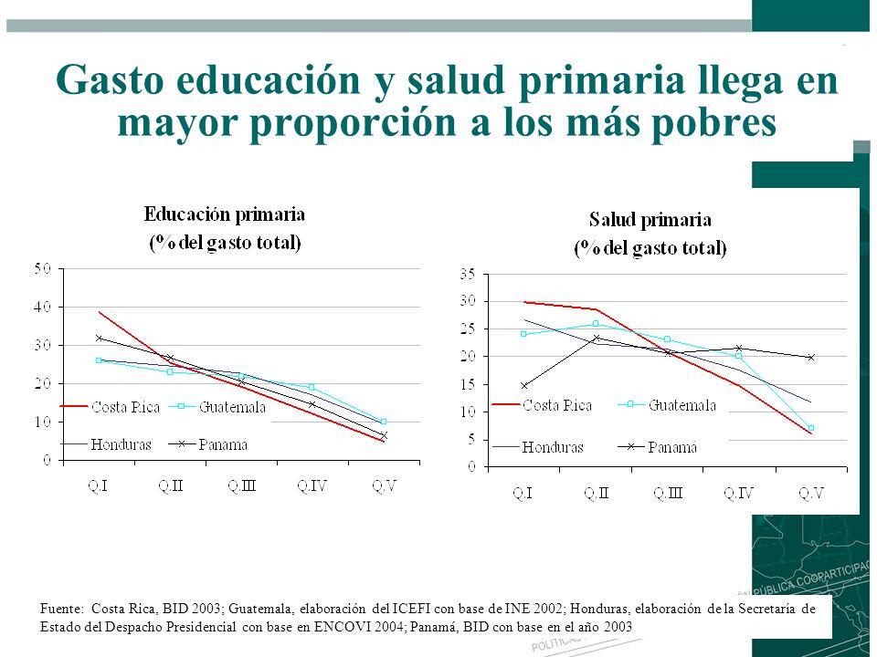Gasto educación y salud primaria llega en mayor proporción a los más pobres