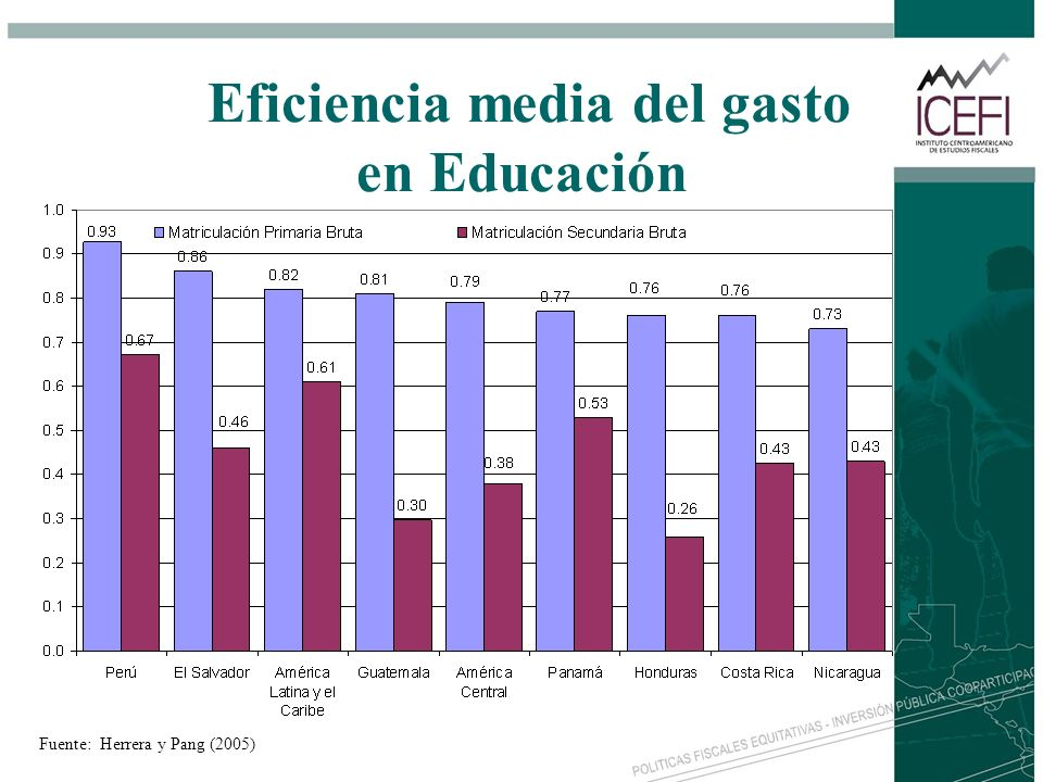 Eficiencia media del gasto en Educación