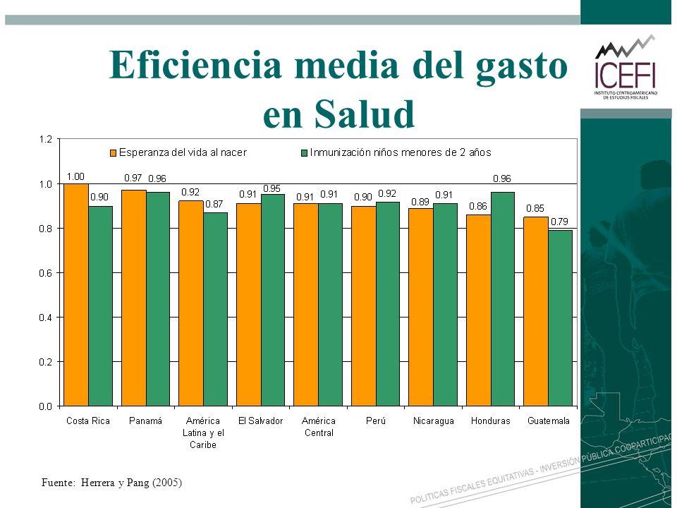 Eficiencia media del gasto en Salud