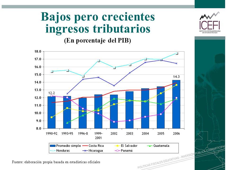 Bajos pero crecientes ingresos tributarios