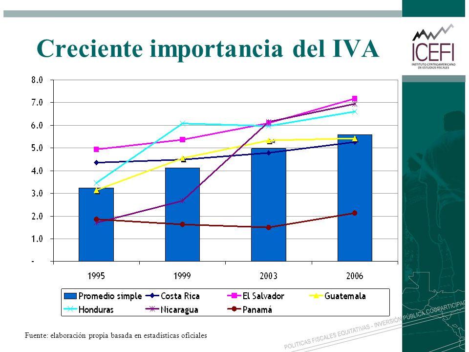 Creciente importancia del IVA
