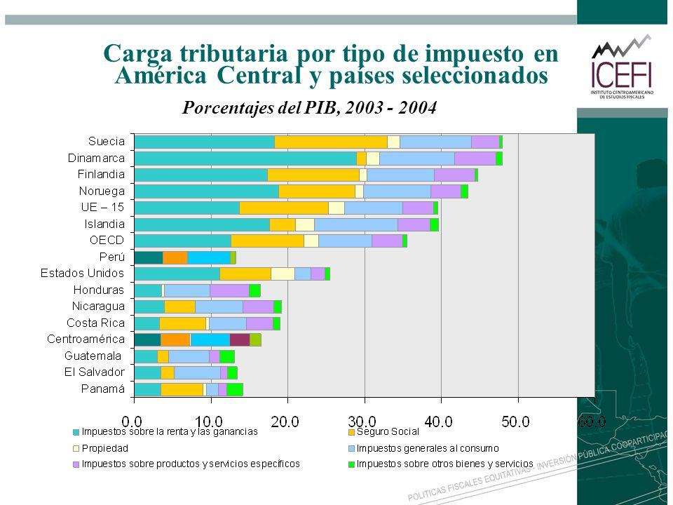 Carga tributaria por tipo de impuesto en América Central y países seleccionados
