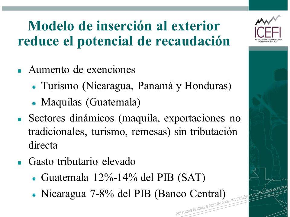 Modelo de inserción al exterior reduce el potencial de recaudación