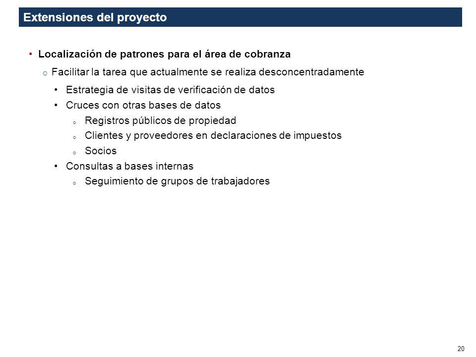 Extensiones del proyecto
