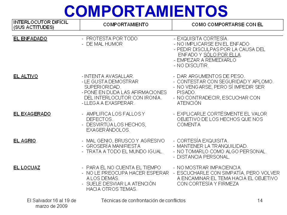 COMPORTAMIENTOS El Salvador 16 al 19 de marzo de 2009