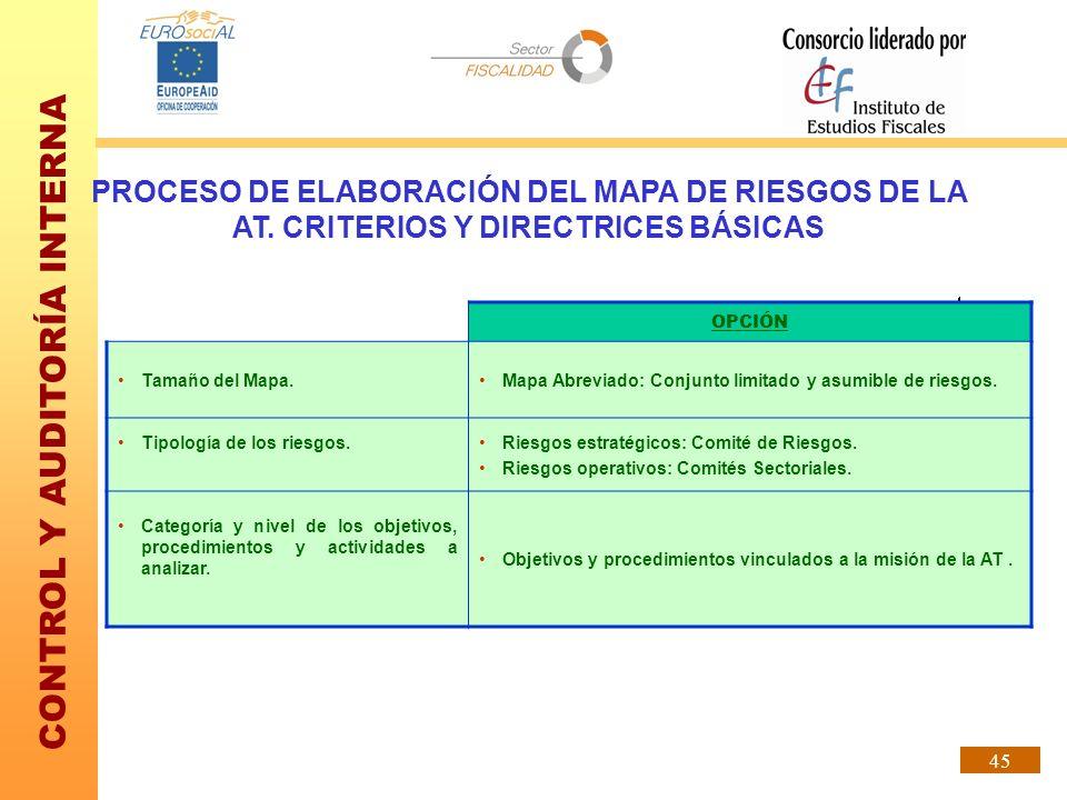 PROCESO DE ELABORACIÓN DEL MAPA DE RIESGOS DE LA AT
