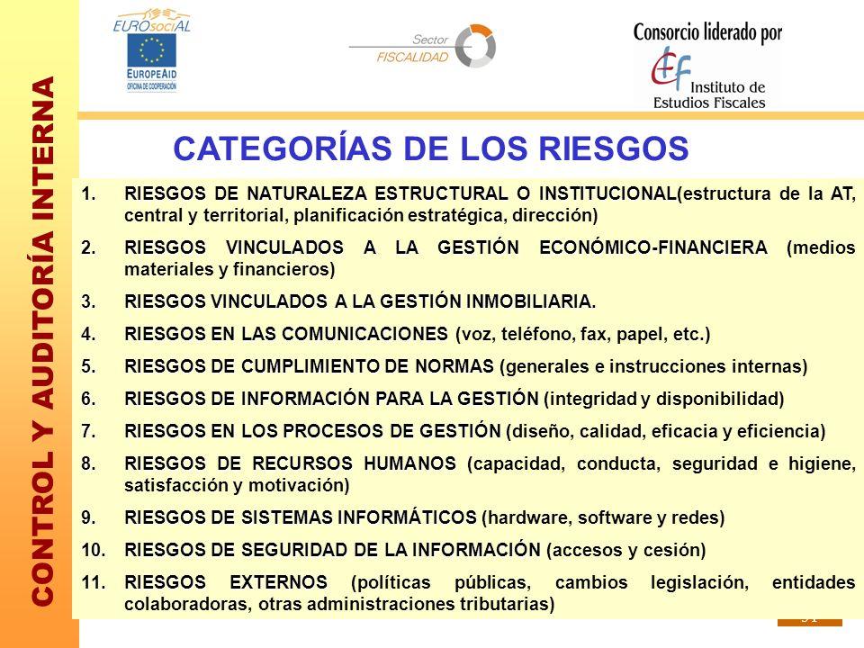 CATEGORÍAS DE LOS RIESGOS