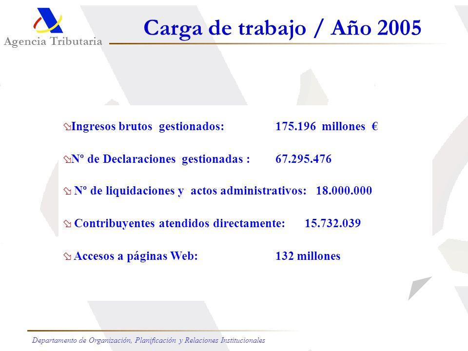 Carga de trabajo / Año 2005 Agencia Tributaria