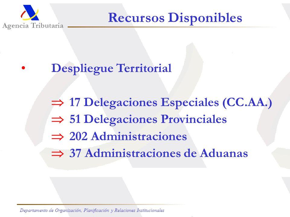 Recursos Disponibles Despliegue Territorial