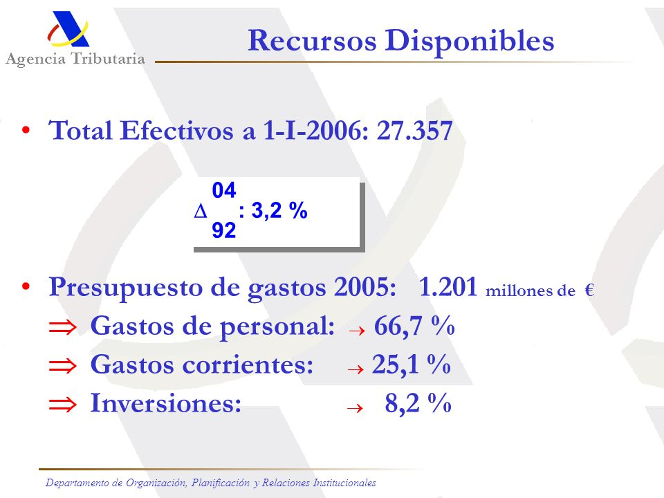 Recursos Disponibles Total Efectivos a 1-I-2006: