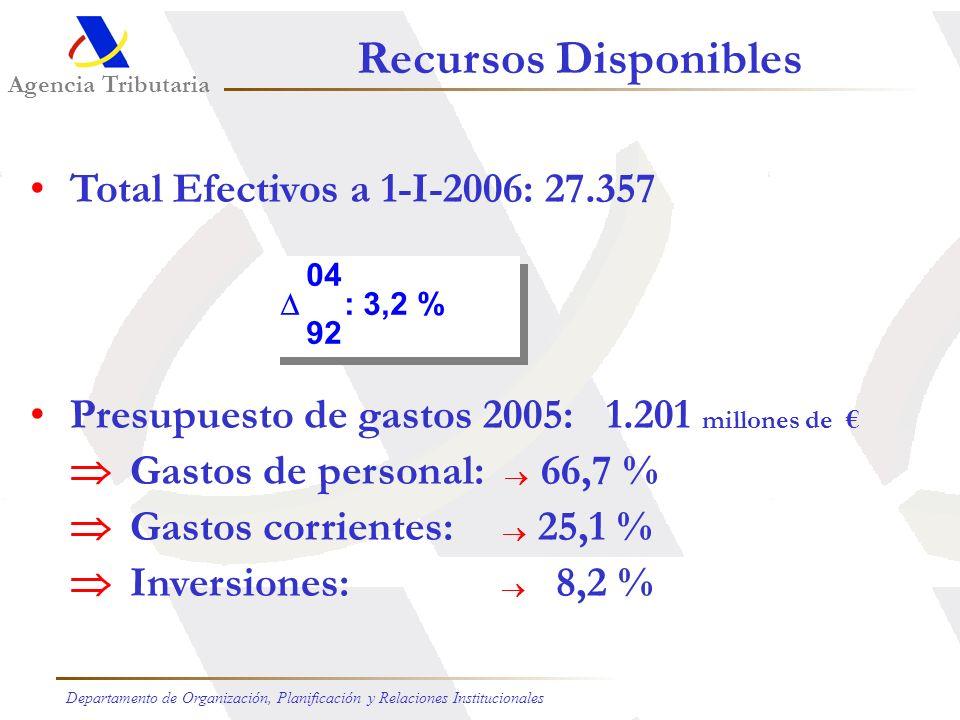 Recursos Disponibles Total Efectivos a 1-I-2006: 27.357