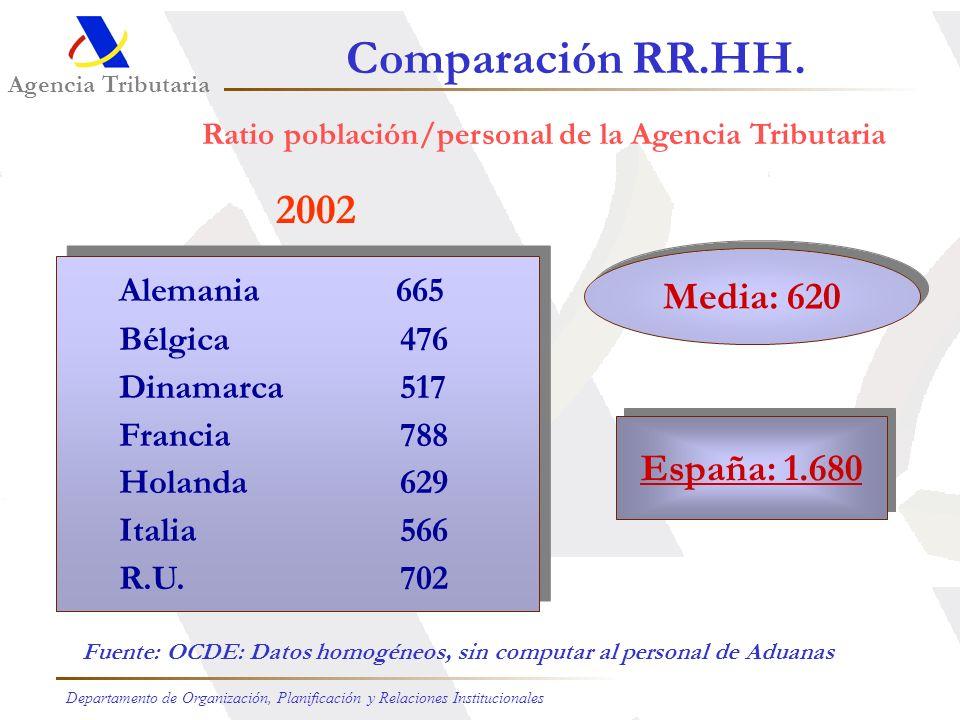Ratio población/personal de la Agencia Tributaria