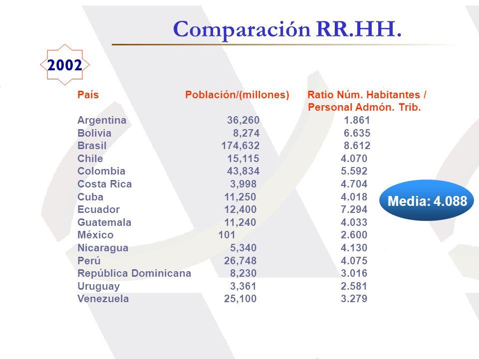 Comparación RR.HH. 2002 Media: 4.088