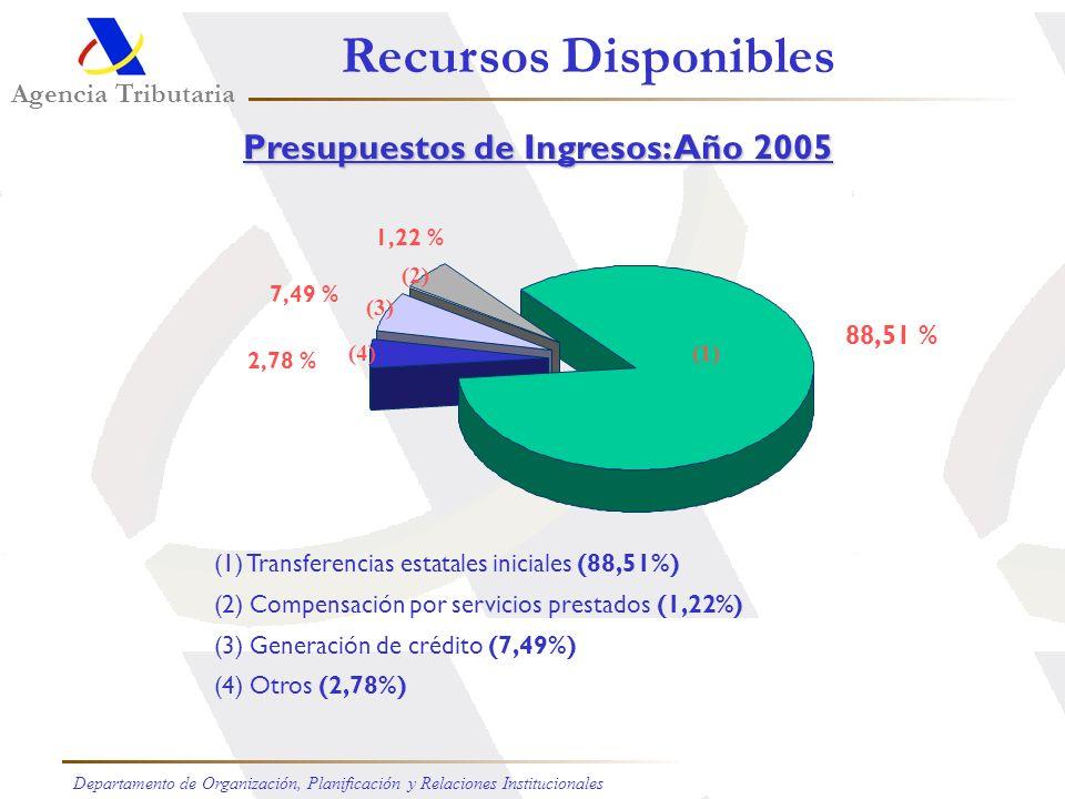 Presupuestos de Ingresos: Año 2005