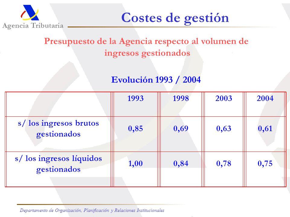 Presupuesto de la Agencia respecto al volumen de