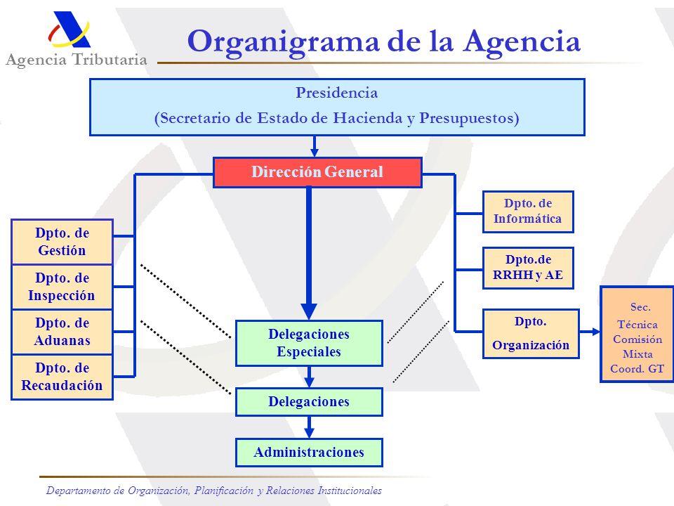 Organigrama de la Agencia