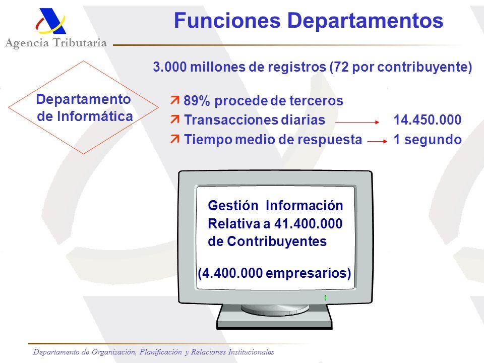 Funciones Departamentos