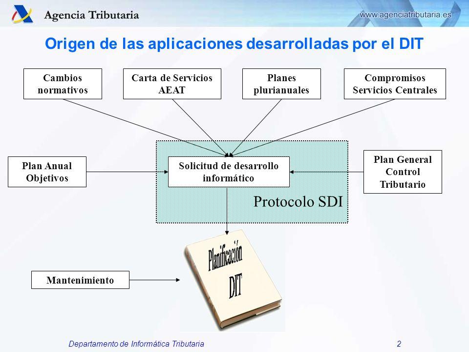 Origen de las aplicaciones desarrolladas por el DIT