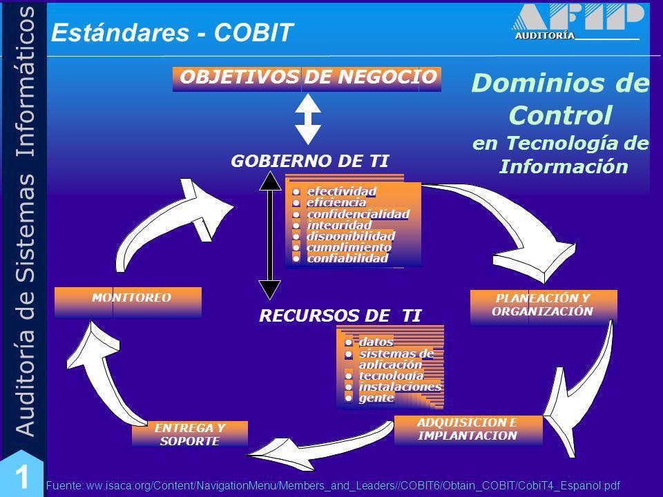 Estándares - COBIT Dominios de Control OBJETIVOS DE NEGOCIO