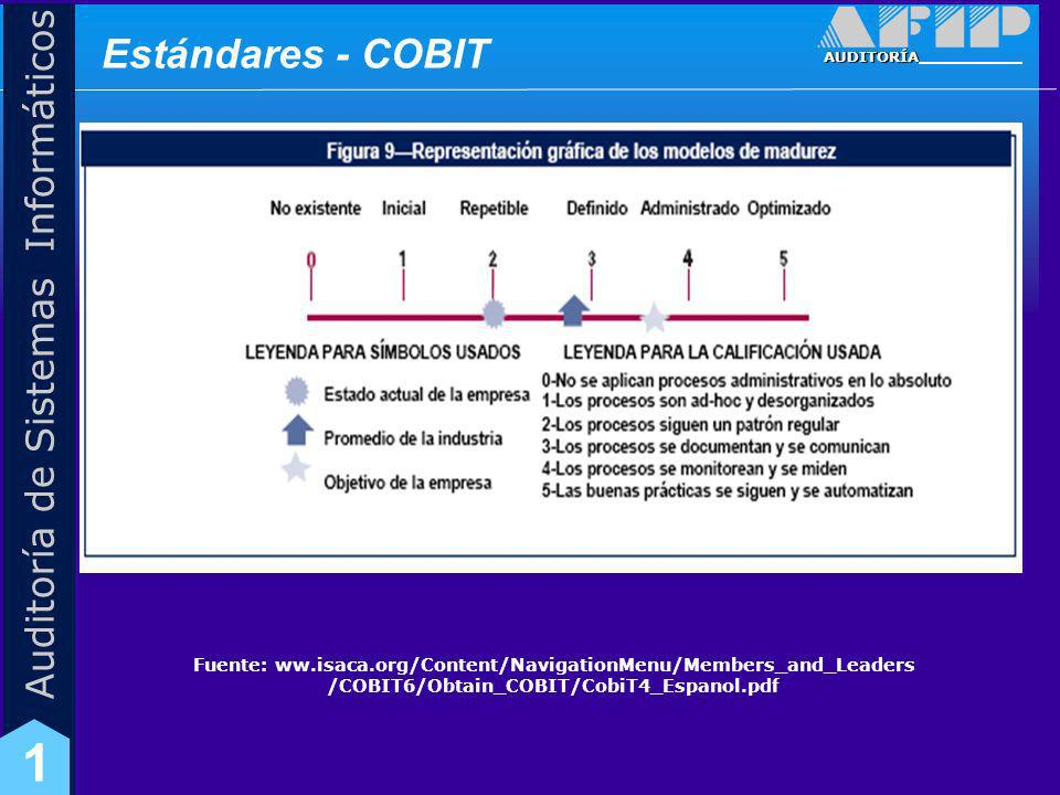 Estándares - COBIT Fuente: ww.isaca.org/Content/NavigationMenu/Members_and_Leaders /COBIT6/Obtain_COBIT/CobiT4_Espanol.pdf.