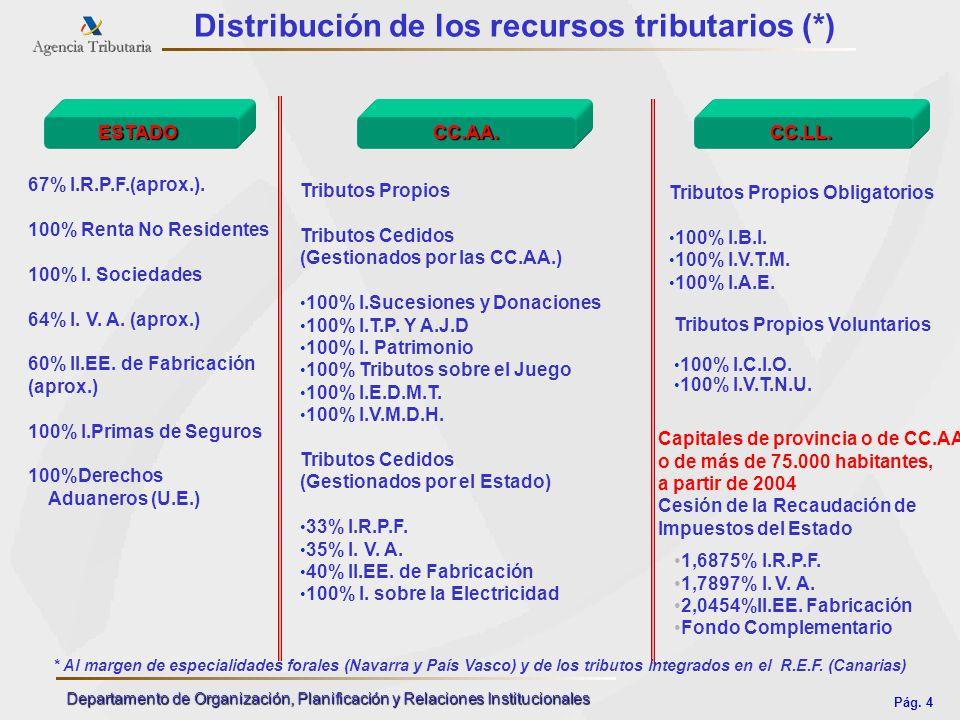 Distribución de los recursos tributarios (*)
