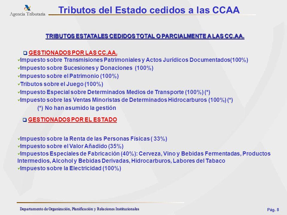 Tributos del Estado cedidos a las CCAA