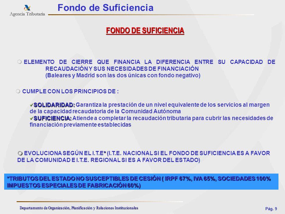 Fondo de Suficiencia FONDO DE SUFICIENCIA