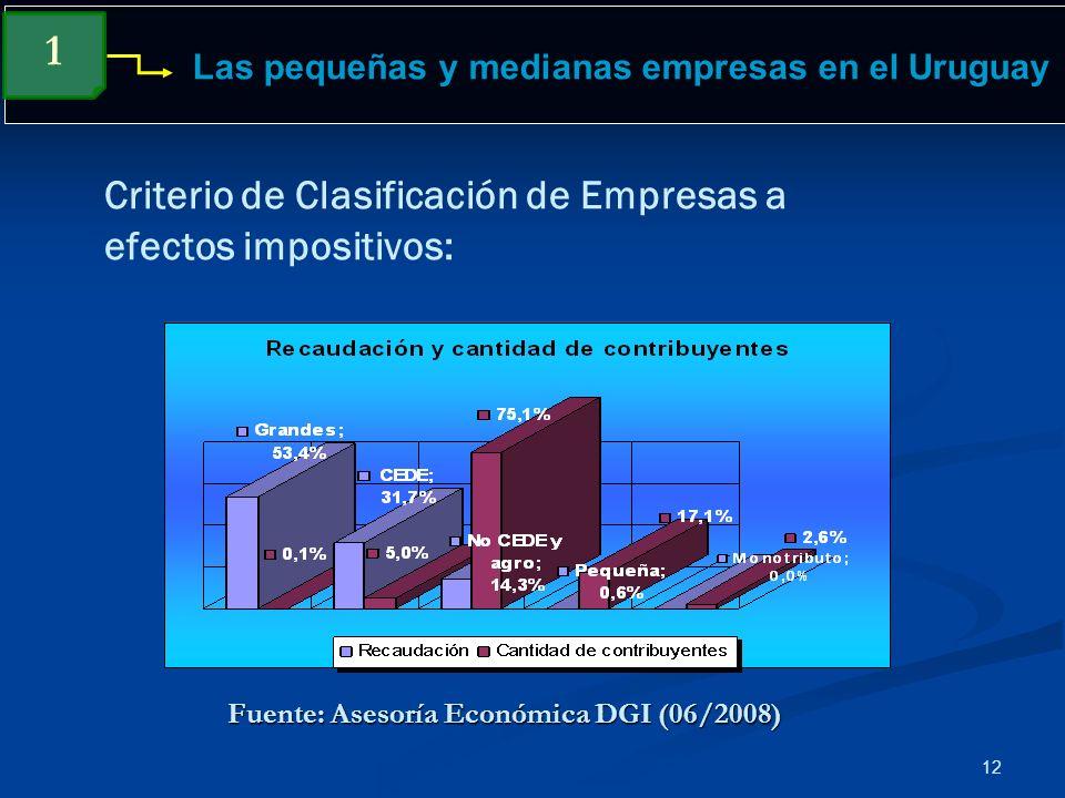 Las pequeñas y medianas empresas en el Uruguay