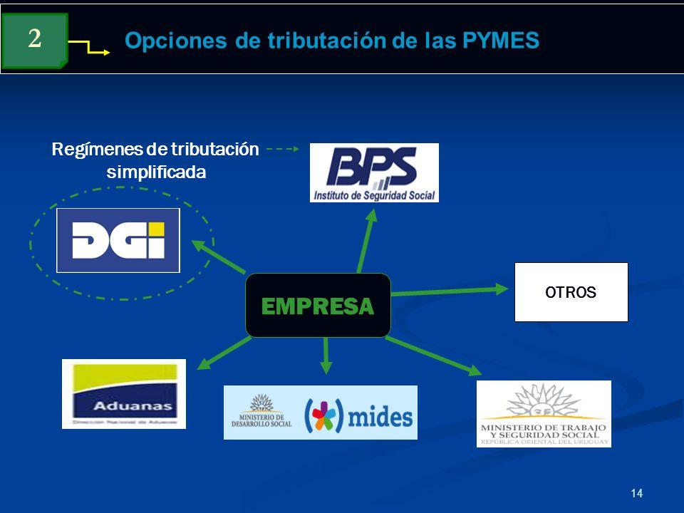Opciones de tributación de las PYMES