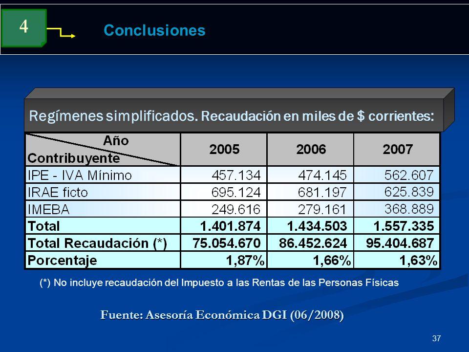 Fuente: Asesoría Económica DGI (06/2008)