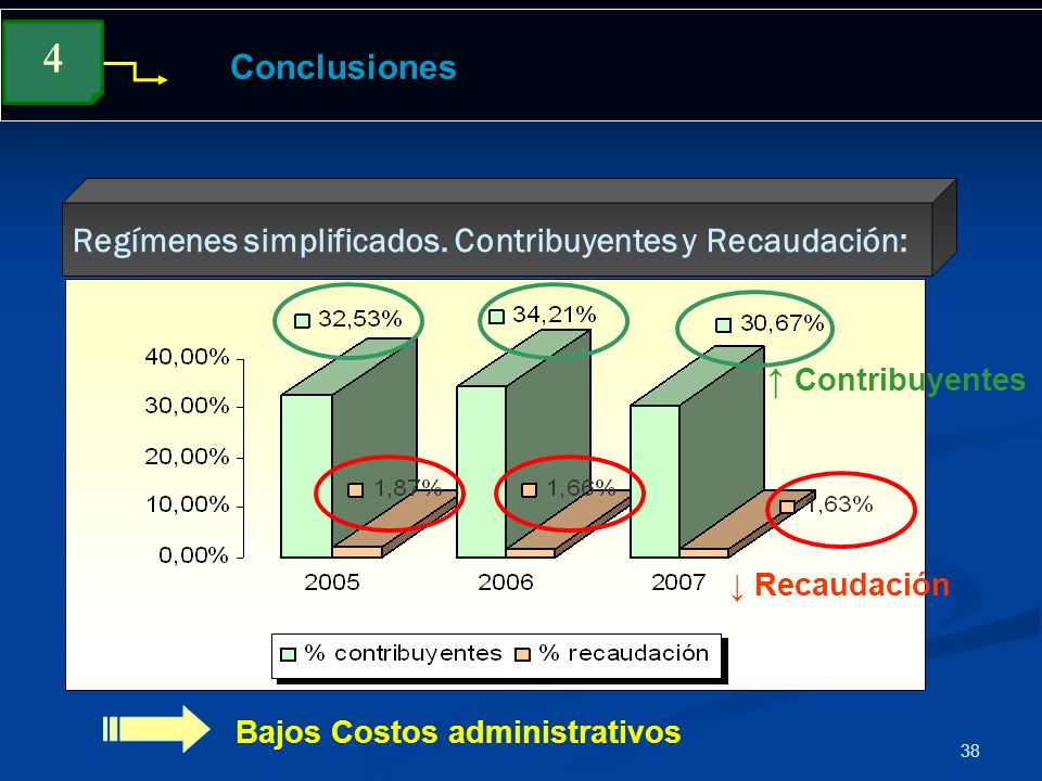 4 Conclusiones Regímenes simplificados. Contribuyentes y Recaudación: