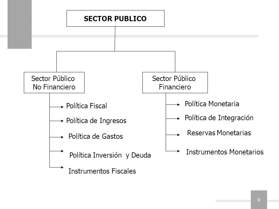 SECTOR PUBLICO Sector Público. No Financiero. Sector Público. Financiero. Política Monetaria. Política Fiscal.