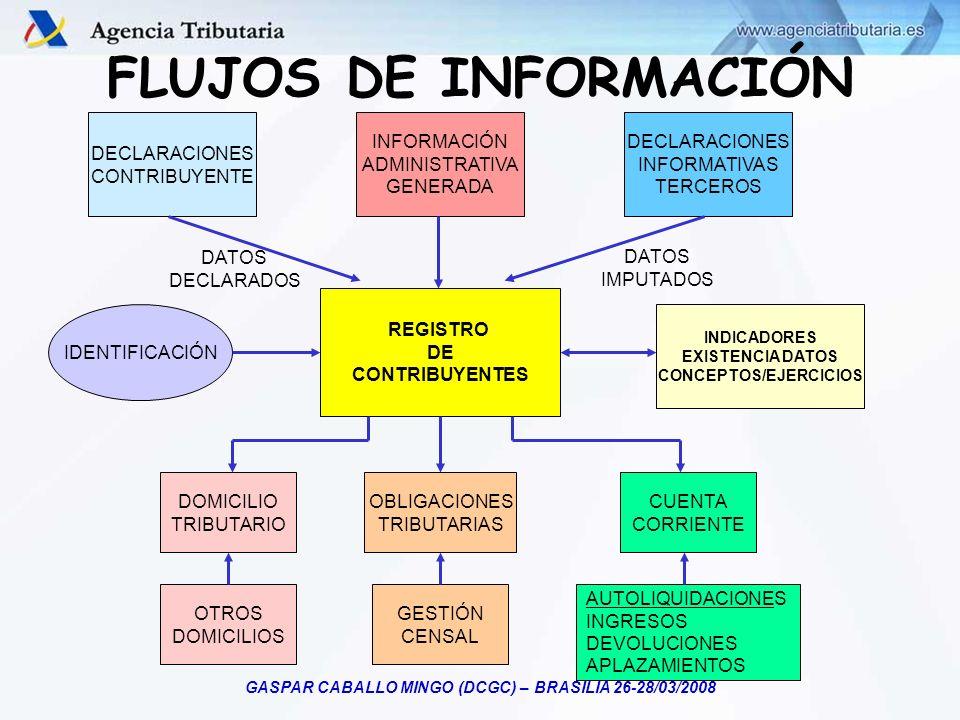 CONCEPTOS/EJERCICIOS