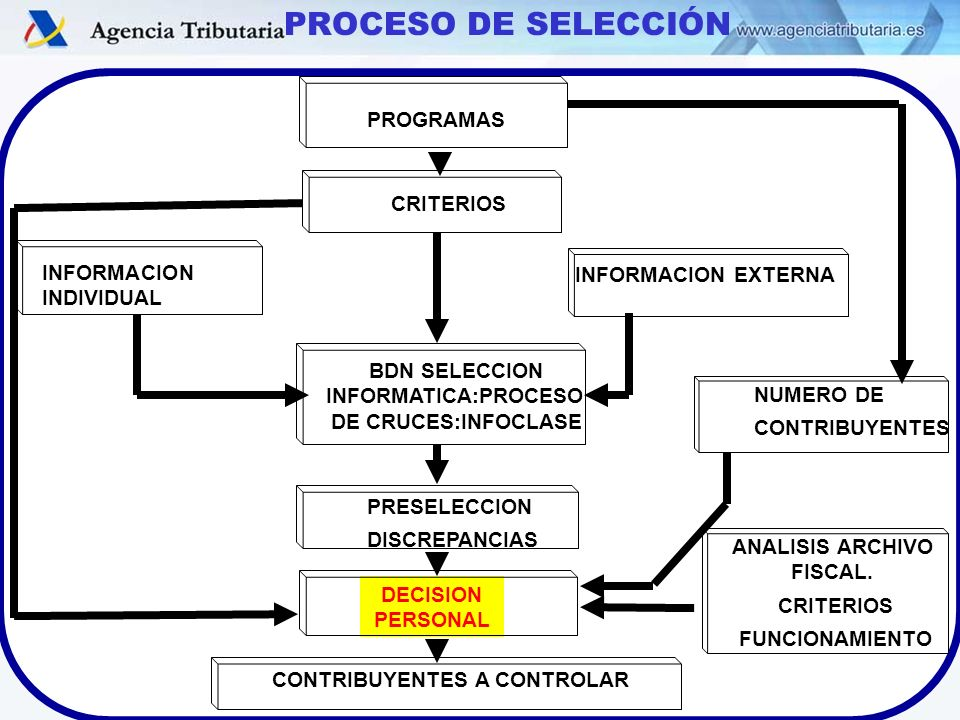 PROCESO DE SELECCIÓN PROGRAMAS CRITERIOS INFORMACION INDIVIDUAL