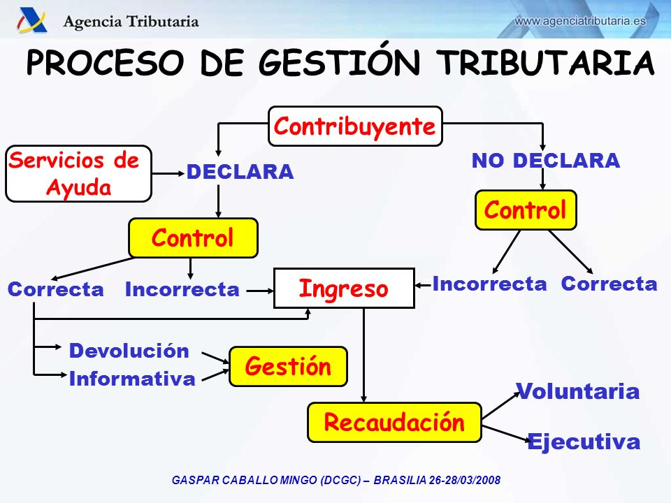 PROCESO DE GESTIÓN TRIBUTARIA