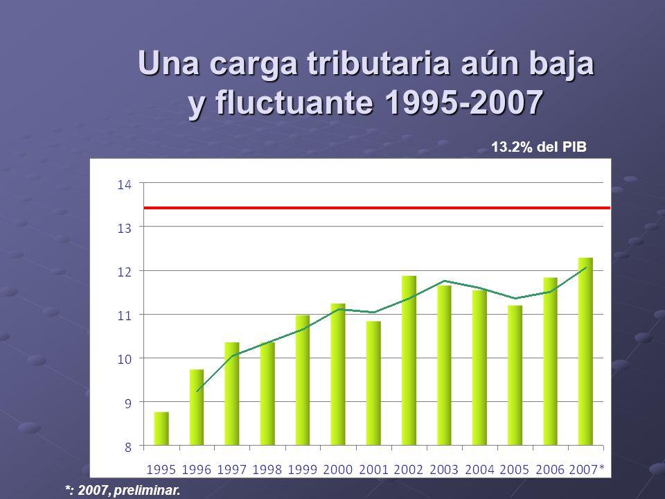 Una carga tributaria aún baja y fluctuante 1995-2007