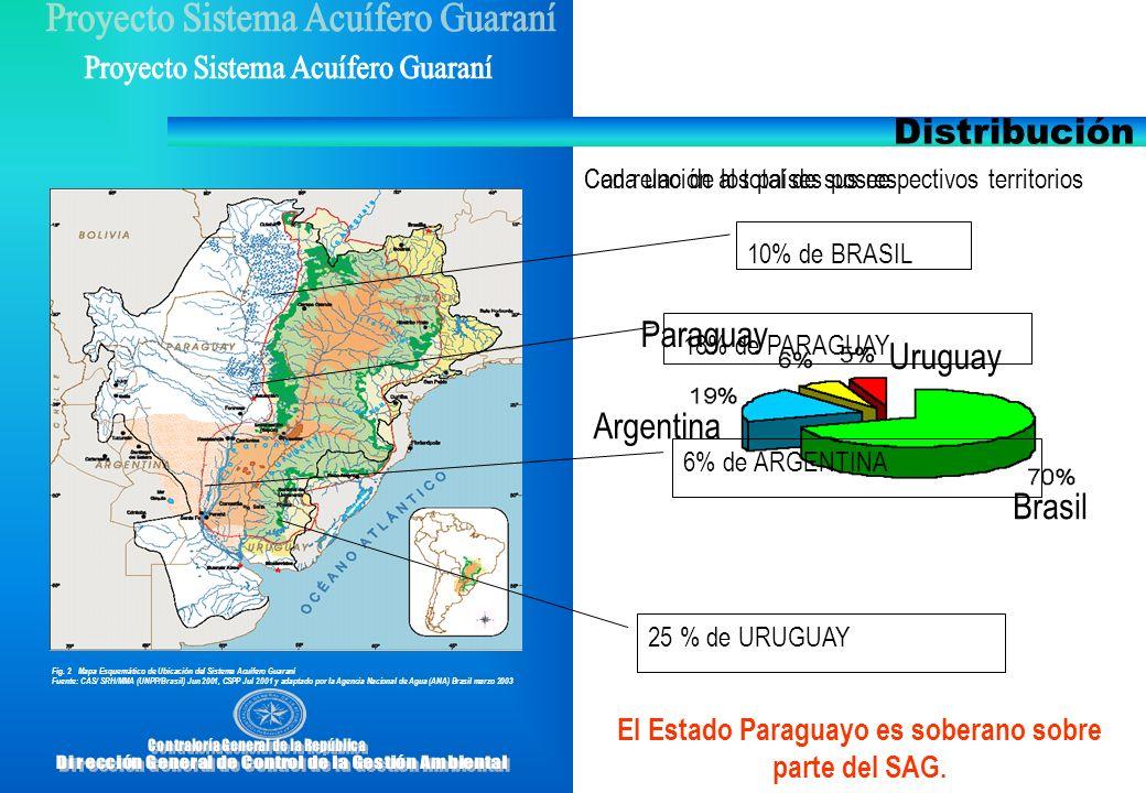 Distribución Paraguay 18% de PARAGUAY Uruguay Argentina Brasil