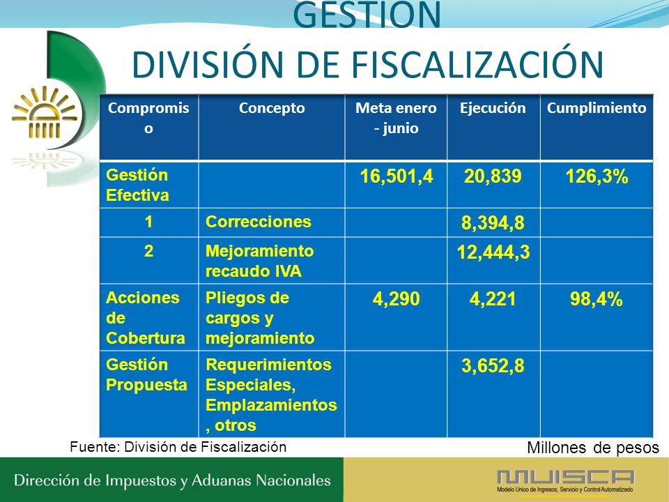 GESTIÓN DIVISIÓN DE FISCALIZACIÓN