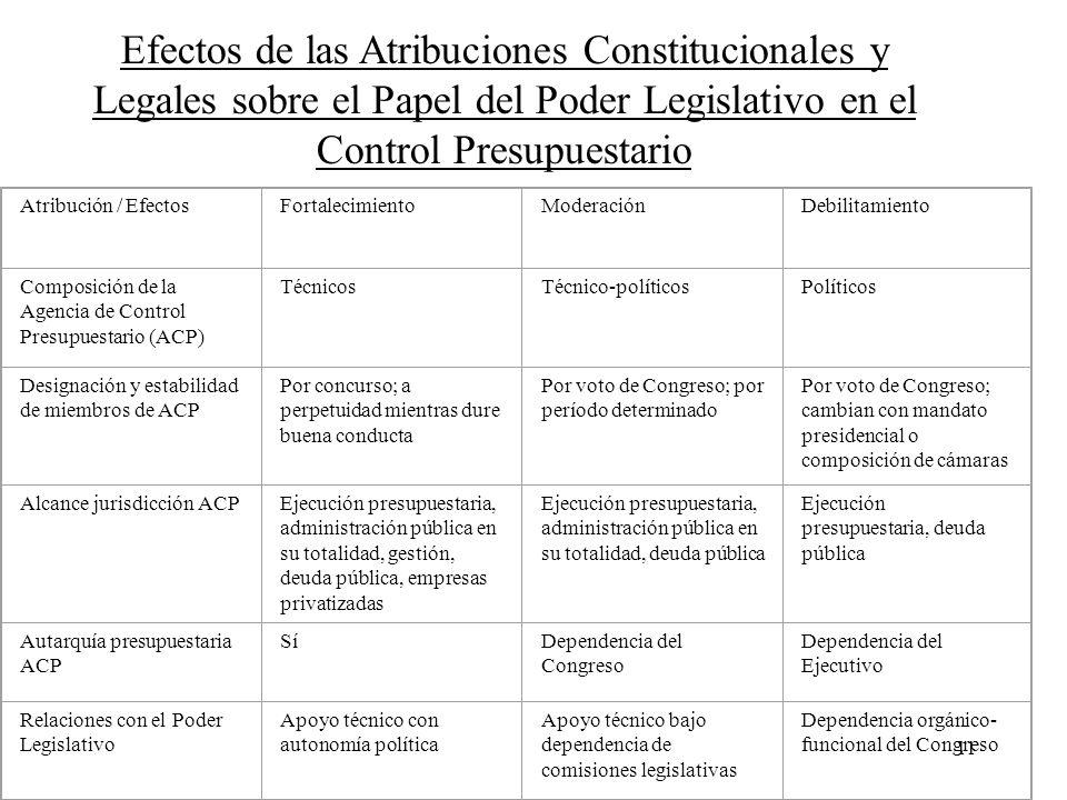 Efectos de las Atribuciones Constitucionales y Legales sobre el Papel del Poder Legislativo en el Control Presupuestario