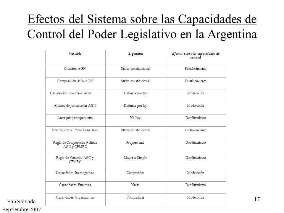 Efectos del Sistema sobre las Capacidades de Control del Poder Legislativo en la Argentina