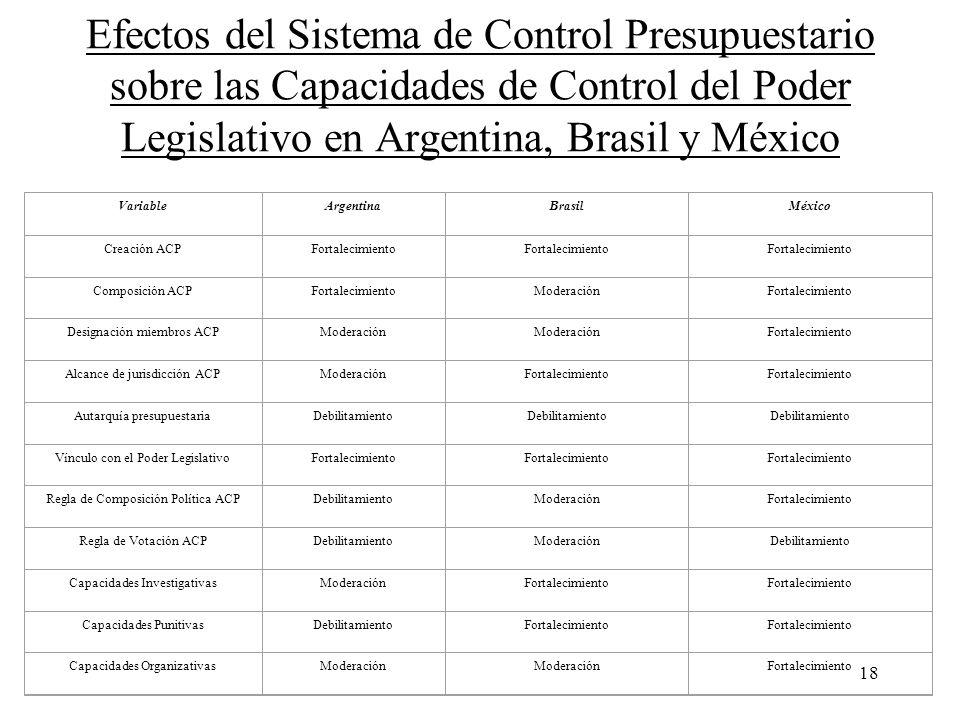 Efectos del Sistema de Control Presupuestario sobre las Capacidades de Control del Poder Legislativo en Argentina, Brasil y México