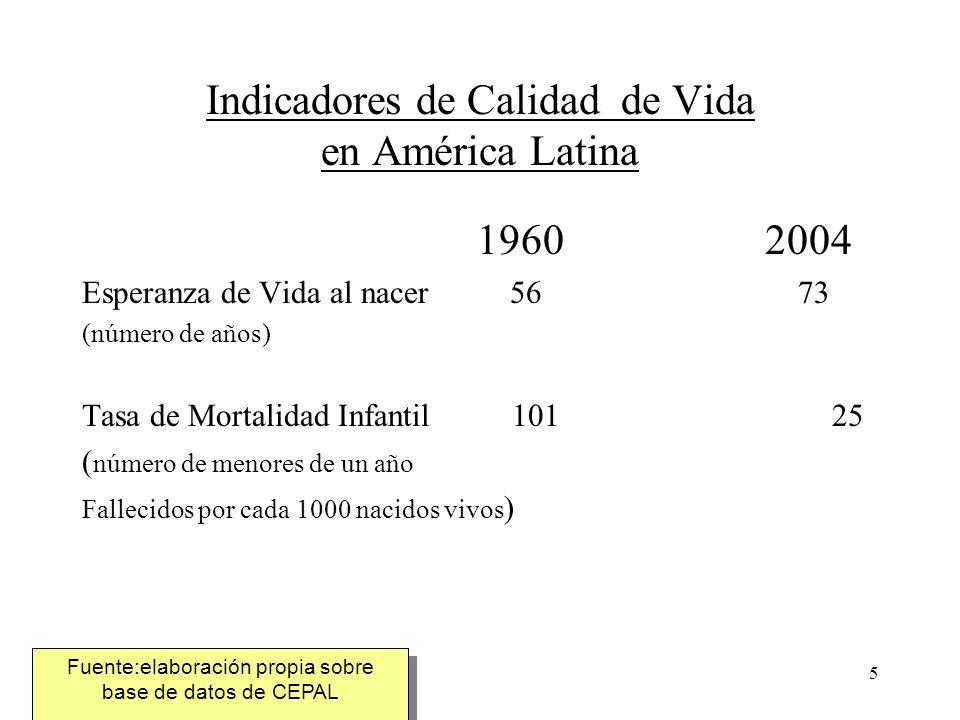 Indicadores de Calidad de Vida en América Latina