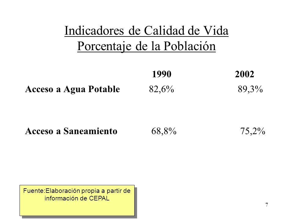 Indicadores de Calidad de Vida Porcentaje de la Población