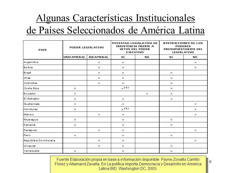 Algunas Características Institucionales de Países Seleccionados de América Latina